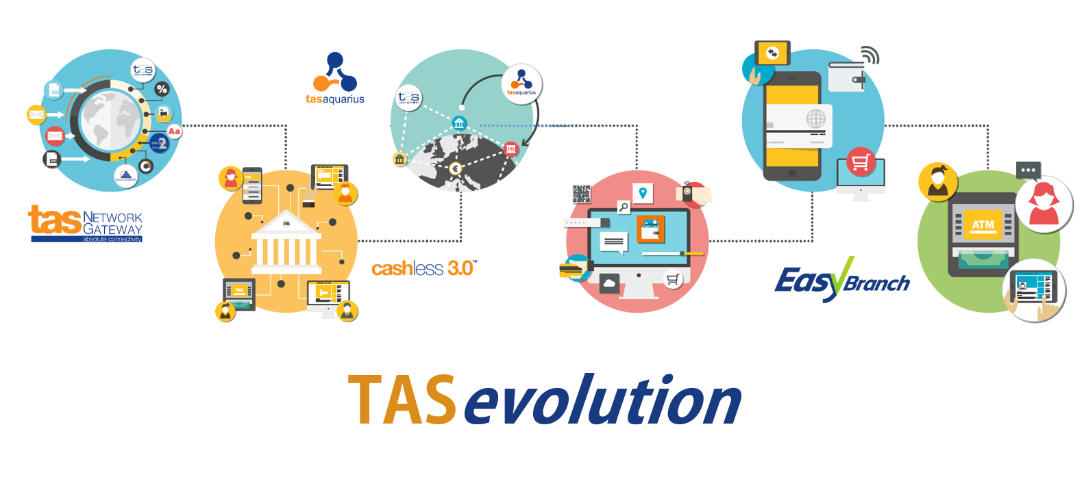 tas evolution